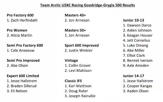 Team Arctic USXC GG500 Results
