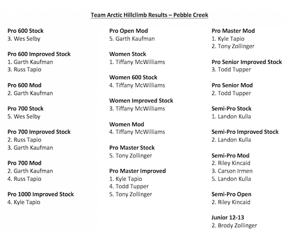 Pebble Creek Results